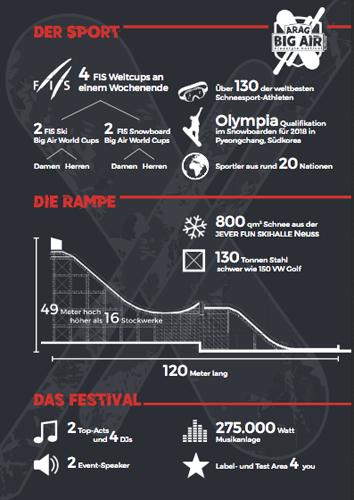 ARAG Big Air Freestyle Festival Factsheet